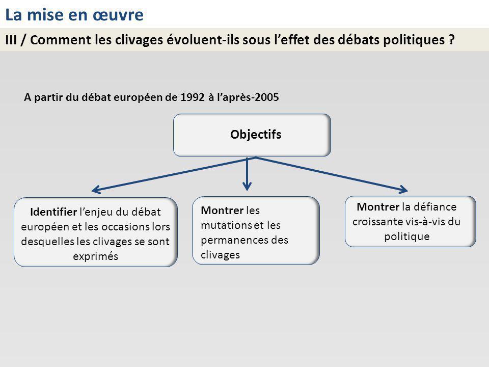 La mise en œuvre III / Comment les clivages évoluent-ils sous leffet des débats politiques ? A partir du débat européen de 1992 à laprès-2005 Objectif