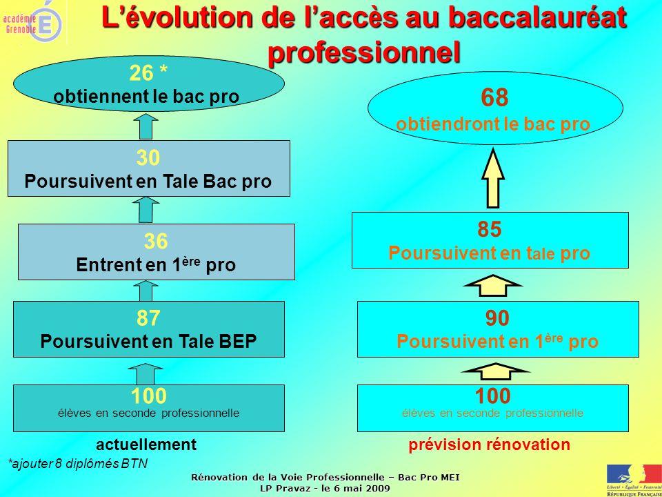 Rénovation de la Voie Professionnelle – Bac Pro MEI LP Pravaz - le 6 mai 2009 L é volution de l acc è s au baccalaur é at professionnel 100 élèves en