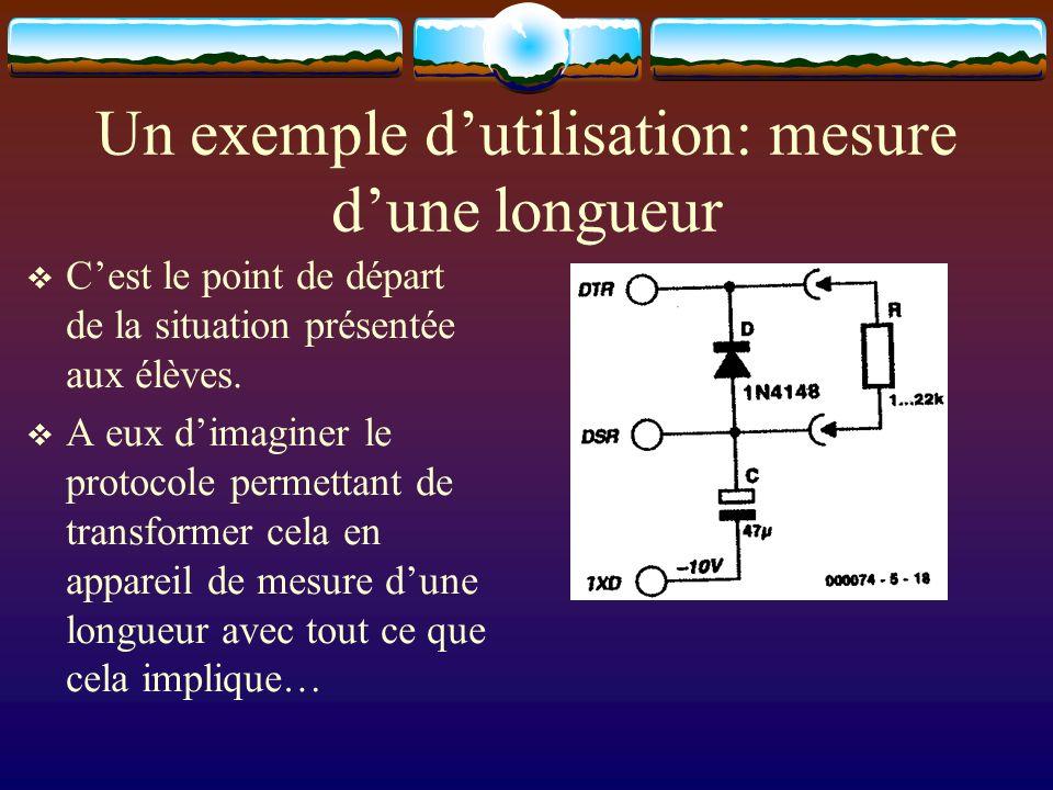 Un exemple dutilisation: mesure dune longueur Cest le point de départ de la situation présentée aux élèves. A eux dimaginer le protocole permettant de