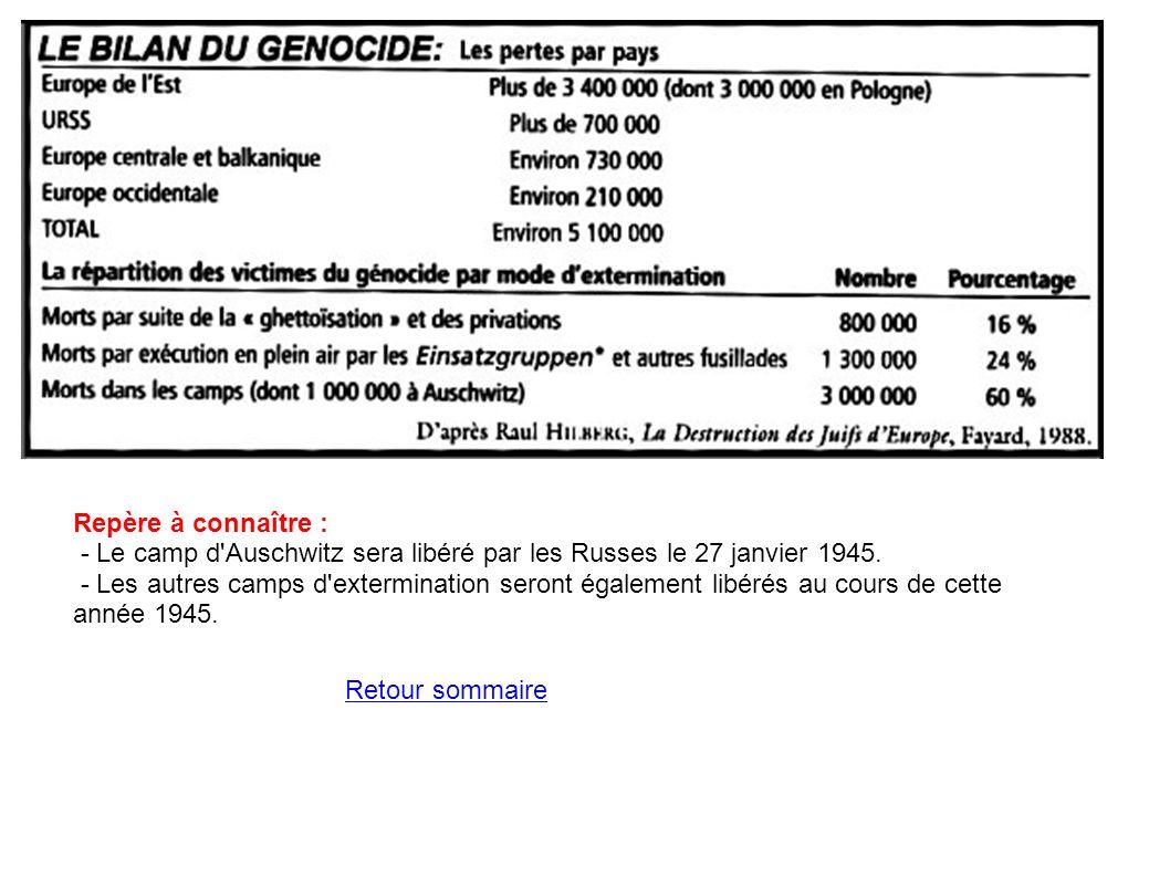 Repère à connaître : - Le camp d'Auschwitz sera libéré par les Russes le 27 janvier 1945. - Les autres camps d'extermination seront également libérés