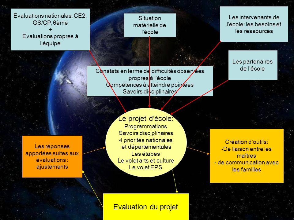 Le projet décole: Programmations Savoirs disciplinaires 4 priorités nationales et départementales Les étapes Le volet arts et culture Le volet EPS Con