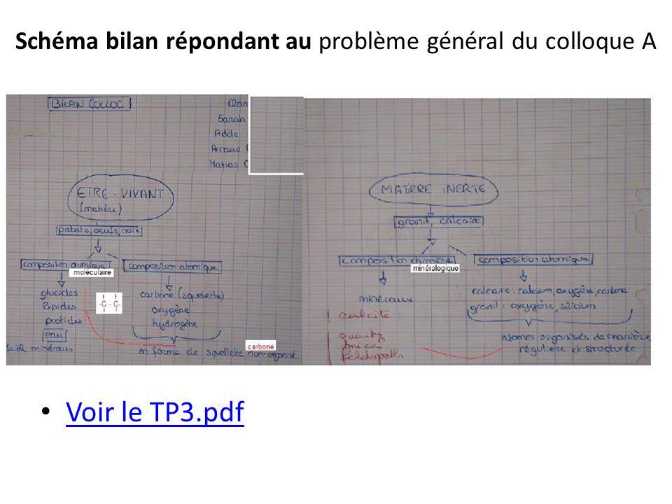 Schéma bilan répondant au problème général du colloque A Voir le TP3.pdf