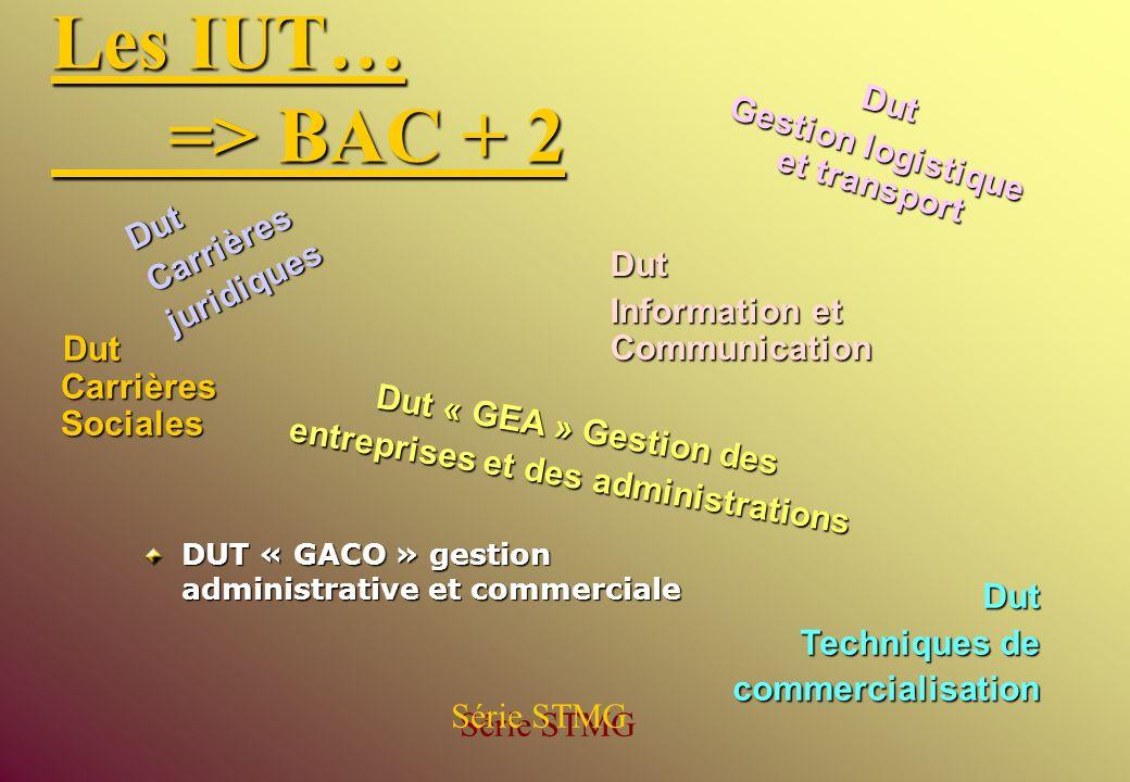 Dut Gestion logistique et transport Dut « GEA » Gestion des entreprises et des administrations Dut Techniques de commercialisation Les IUT… => BAC + 2