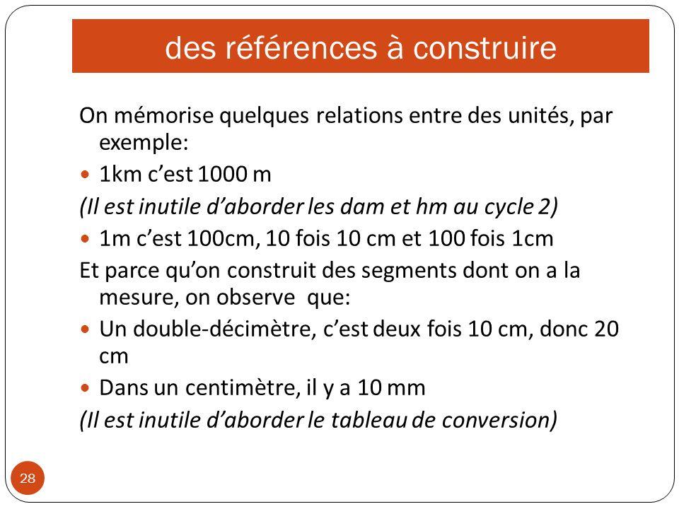 des références à construire 28 On mémorise quelques relations entre des unités, par exemple: 1km cest 1000 m (Il est inutile daborder les dam et hm au cycle 2) 1m cest 100cm, 10 fois 10 cm et 100 fois 1cm Et parce quon construit des segments dont on a la mesure, on observe que: Un double-décimètre, cest deux fois 10 cm, donc 20 cm Dans un centimètre, il y a 10 mm (Il est inutile daborder le tableau de conversion)