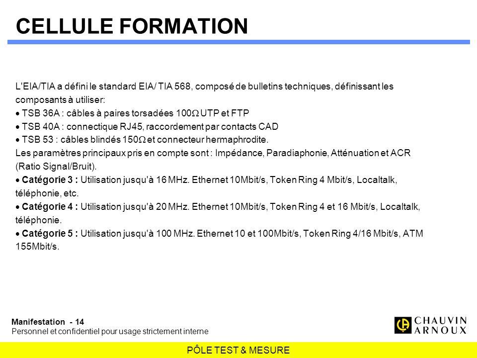 PÔLE TEST & MESURE Manifestation - 14 Personnel et confidentiel pour usage strictement interne CELLULE FORMATION L'EIA/TIA a défini le standard EIA/ T