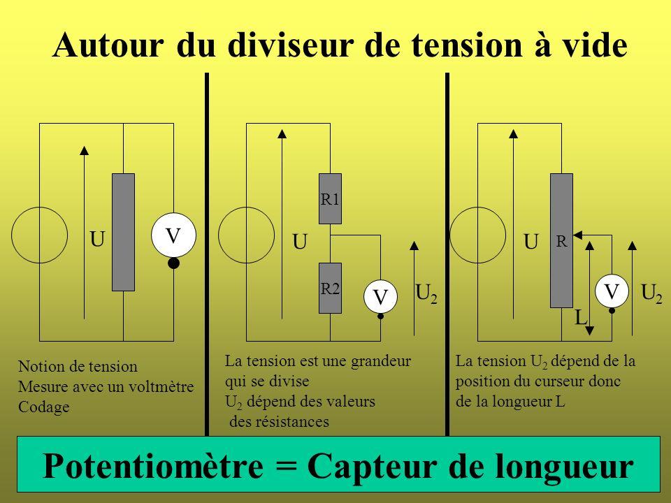 Autour du diviseur de tension à vide U V Notion de tension Mesure avec un voltmètre Codage R U V La tension U 2 dépend de la position du curseur donc