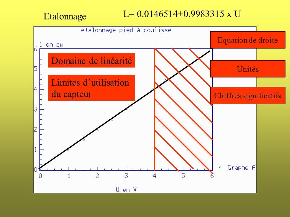 Etalonnage L= 0.0146514+0.9983315 x U Equation de droite Unités Chiffres significatifs Limites dutilisation du capteur Domaine de linéarité