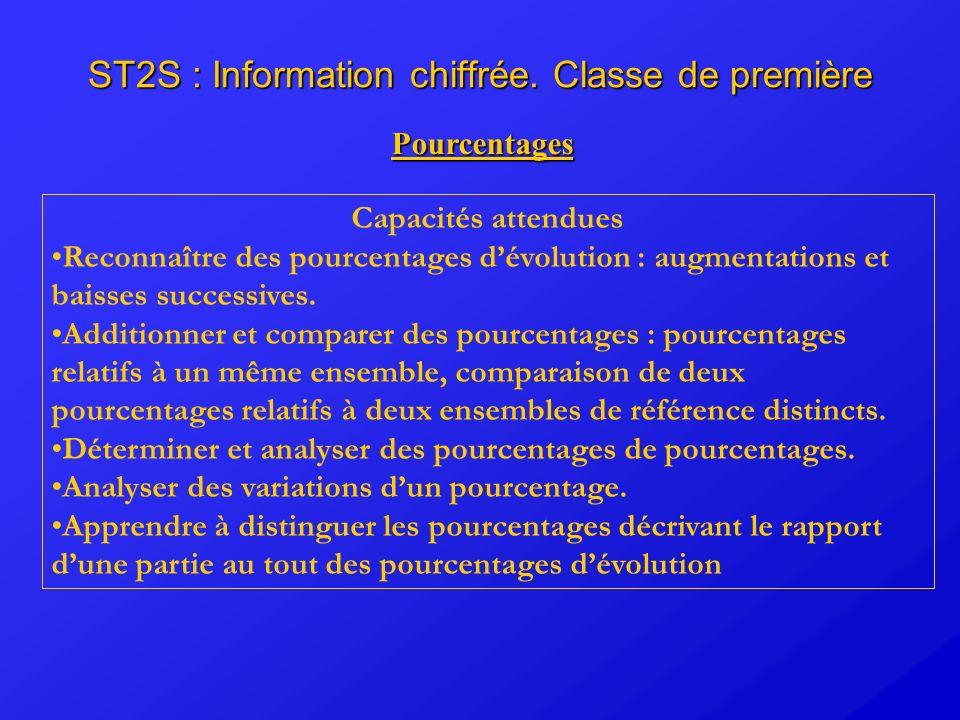 ST2S : Information chiffrée. Classe de première Pourcentages Capacités attendues Reconnaître des pourcentages dévolution : augmentations et baisses su