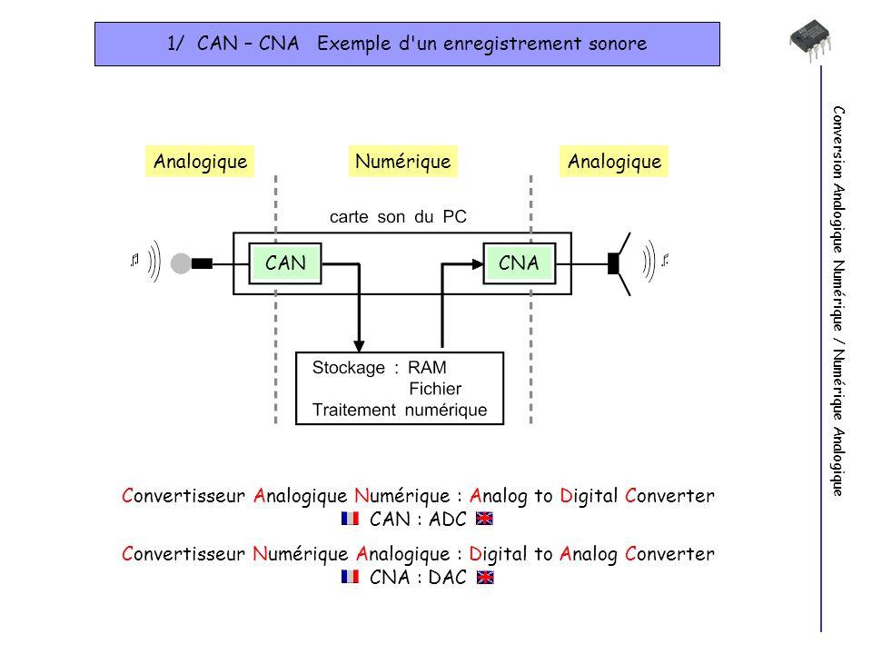 Conversion Analogique Numérique / Numérique Analogique 1/ CAN – CNA Exemple d'un enregistrement sonore AnalogiqueNumériqueAnalogique CANCNA Convertiss