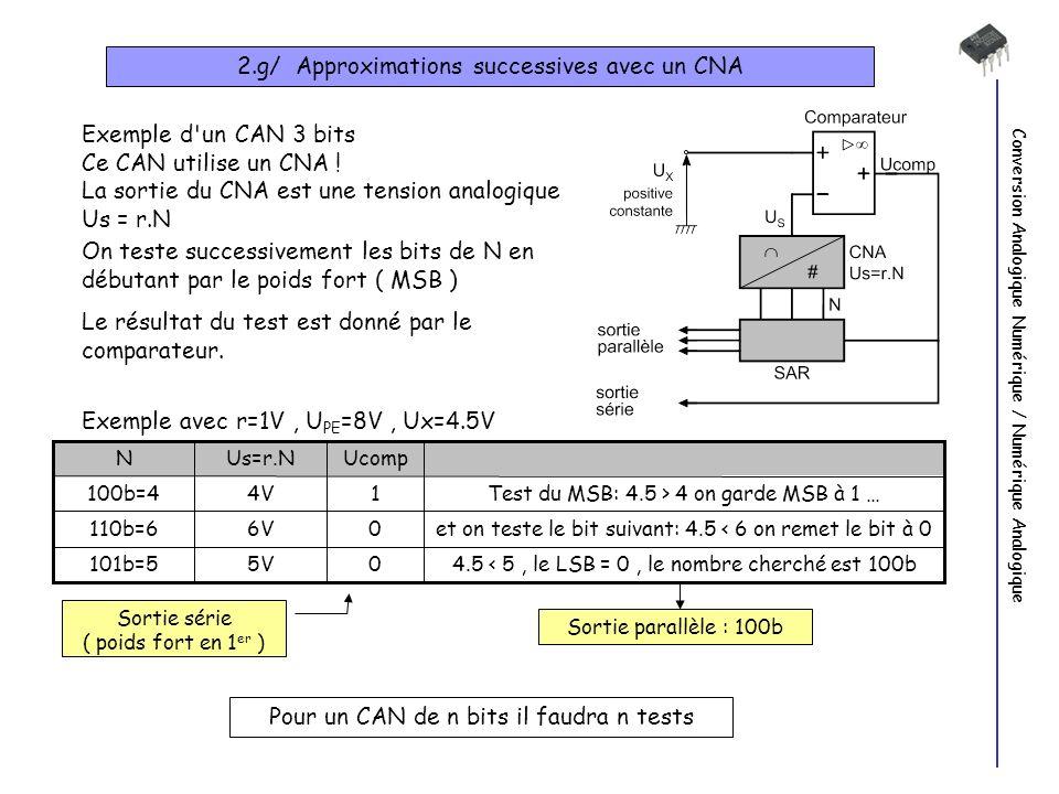 Conversion Analogique Numérique / Numérique Analogique 2.g/ Approximations successives avec un CNA Exemple d un CAN 3 bits Ce CAN utilise un CNA .