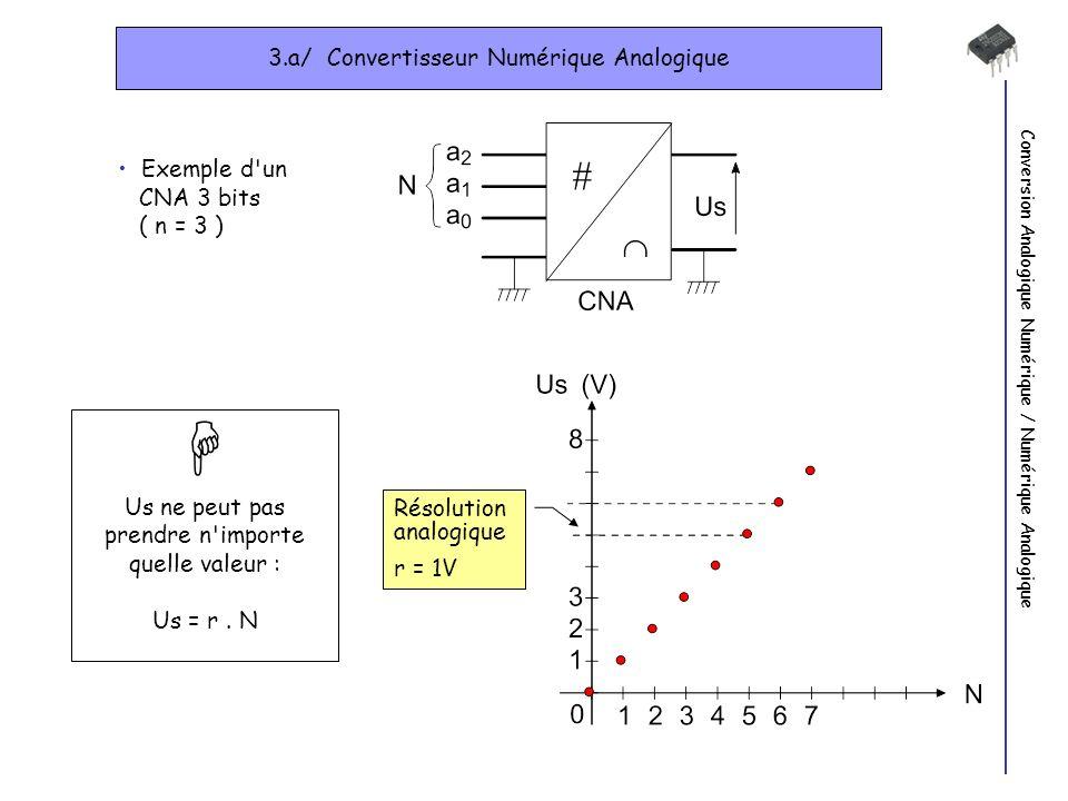 Conversion Analogique Numérique / Numérique Analogique 3.a/ Convertisseur Numérique Analogique Exemple d un CNA 3 bits ( n = 3 ) Us ne peut pas prendre n importe quelle valeur : Us = r.