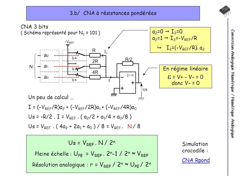 Conversion Analogique Numérique / Numérique Analogique 3.b/ CNA à résistances pondérées CNA 3 bits ( Schéma représenté pour N 2 = 101 ) a 2 =0 I 2 =0 a 2 =1 I 2 =-V REF /R I 2 =(-V REF /R).