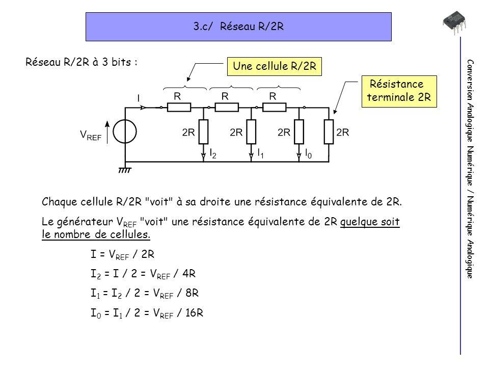 Conversion Analogique Numérique / Numérique Analogique 3.c/ Réseau R/2R Résistance terminale 2R Réseau R/2R à 3 bits : Chaque cellule R/2R voit à sa droite une résistance équivalente de 2R.