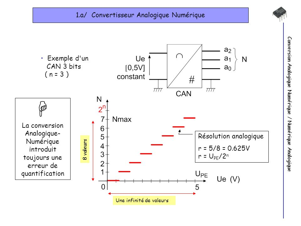 Conversion Analogique Numérique / Numérique Analogique 1.a/ Convertisseur Analogique Numérique Exemple d un CAN 3 bits ( n = 3 ) Une infinité de valeurs 8 valeurs Résolution analogique r = 5/8 = 0.625V r = U PE /2 n La conversion Analogique- Numérique introduit toujours une erreur de quantification
