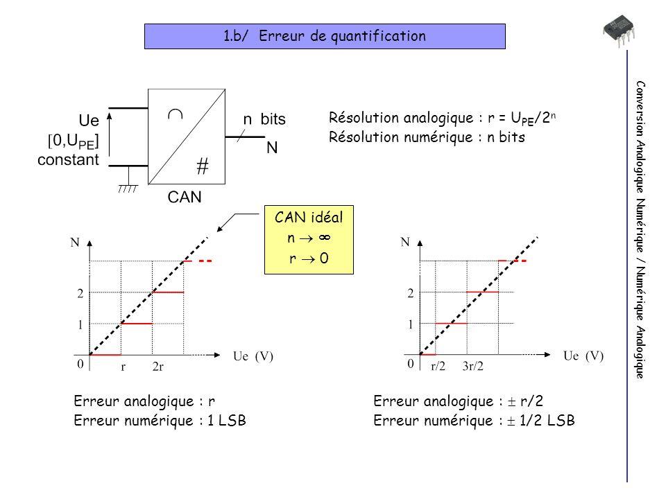 Conversion Analogique Numérique / Numérique Analogique 1.b/ Erreur de quantification Résolution analogique : r = U PE /2 n Résolution numérique : n bits CAN idéal n r 0 Erreur analogique : r Erreur numérique : 1 LSB Erreur analogique : r/2 Erreur numérique : 1/2 LSB