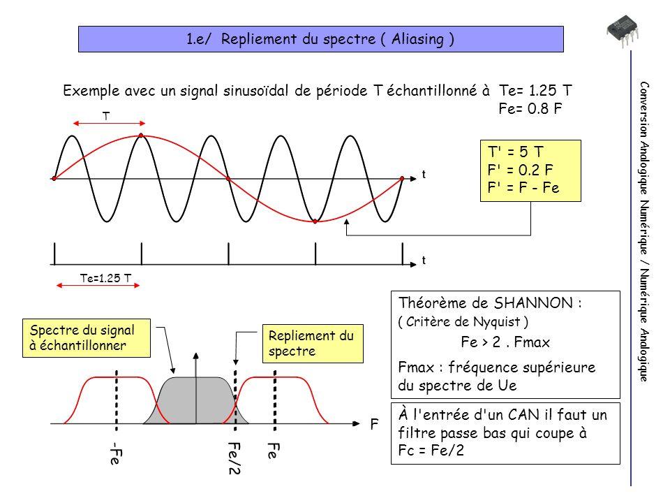 Conversion Analogique Numérique / Numérique Analogique 1.e/ Repliement du spectre ( Aliasing ) Exemple avec un signal sinusoïdal de période T échantillonné à Te= 1.25 T Fe= 0.8 F T Te=1.25 T T = 5 T F = 0.2 F F = F - Fe Spectre du signal à échantillonner F Fe Fe/2 -Fe Repliement du spectre À l entrée d un CAN il faut un filtre passe bas qui coupe à Fc = Fe/2 Théorème de SHANNON : ( Critère de Nyquist ) Fe > 2.