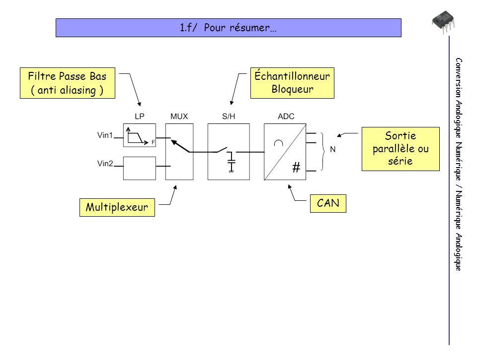 Conversion Analogique Numérique / Numérique Analogique 1.f/ Pour résumer… Filtre Passe Bas ( anti aliasing ) Multiplexeur Échantillonneur Bloqueur CAN Sortie parallèle ou série