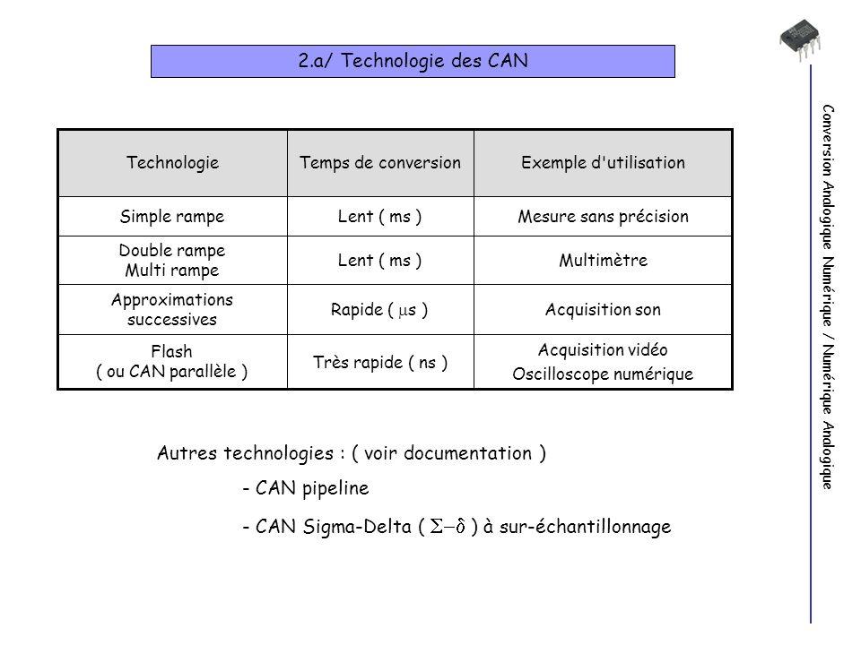 Conversion Analogique Numérique / Numérique Analogique 2.a/ Technologie des CAN Exemple d'utilisationTemps de conversionTechnologie Autres technologie