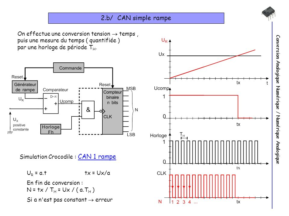 Conversion Analogique Numérique / Numérique Analogique 2.b/ CAN simple rampe On effectue une conversion tension temps, puis une mesure du temps ( quantifiée ) par une horloge de période T H.