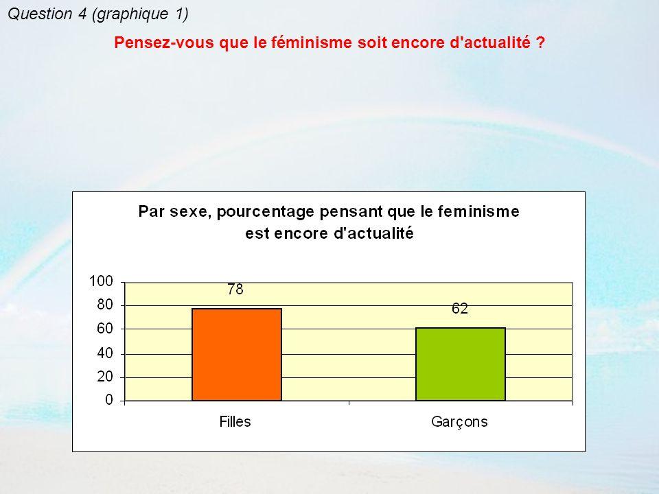 Question 4 (graphique 2) Pensez-vous que le féminisme soit encore d actualité ?