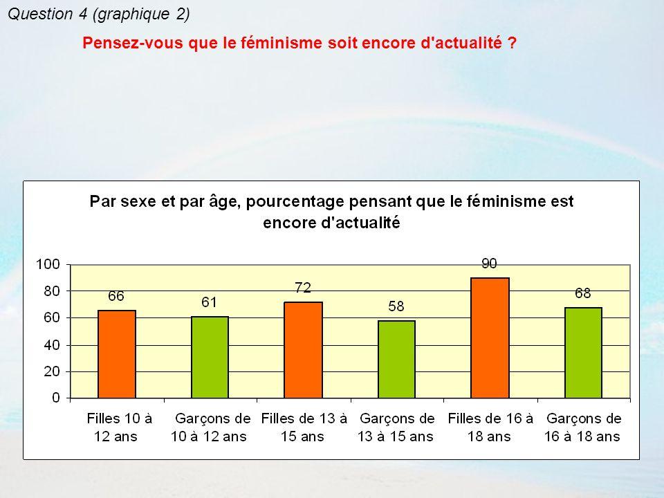 Question 4 (graphique 3) Pensez-vous que le féminisme soit encore d actualité ?