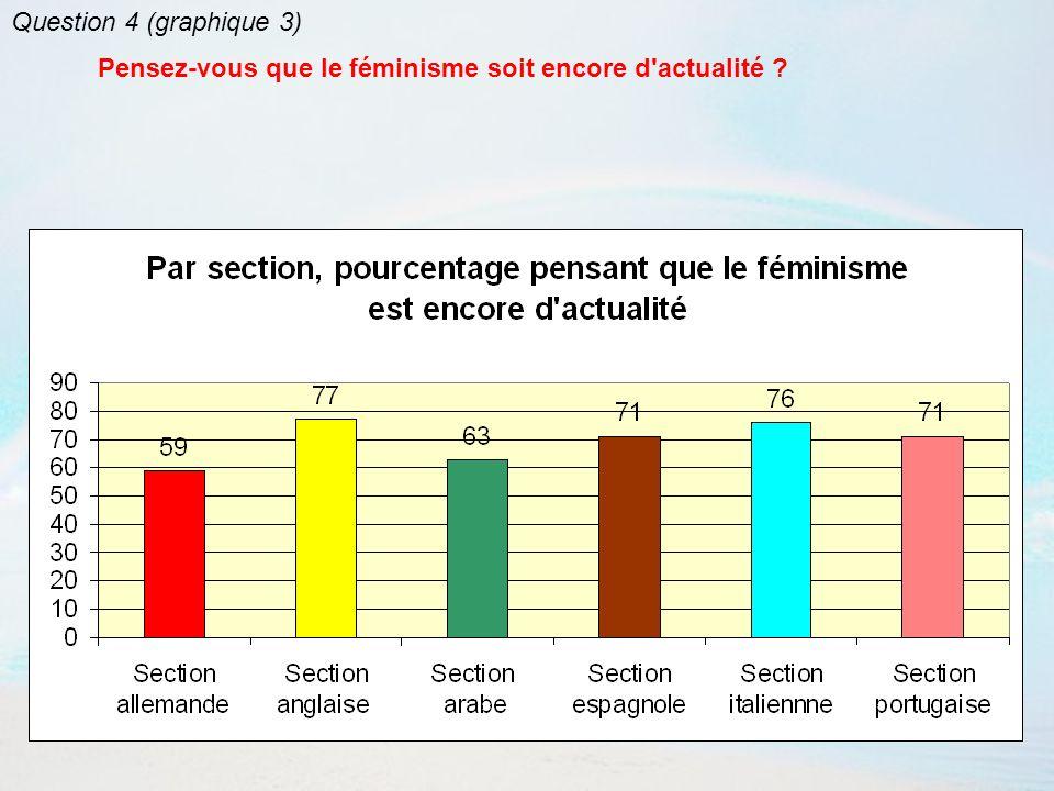 Le féminisme est né avec le mouvement de 1968.