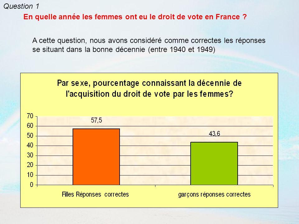 En quelle année les femmes ont-elles eu le droit de vote en France .