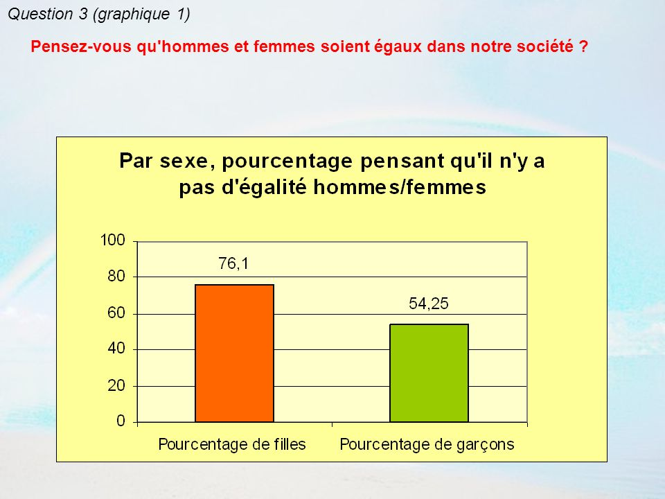 Question 3 (graphique 2) Pensez-vous qu hommes et femmes soient égaux dans notre société ?