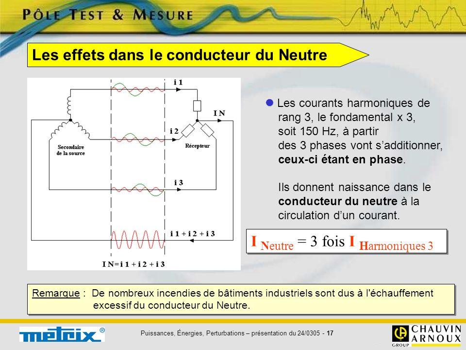 Puissances, Énergies, Perturbations – présentation du 24/0305 - 17 Les courants harmoniques de rang 3, le fondamental x 3, soit 150 Hz, à partir des 3
