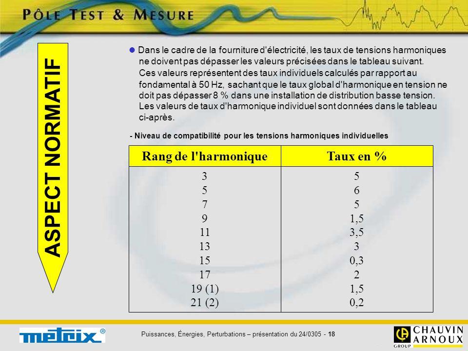 Puissances, Énergies, Perturbations – présentation du 24/0305 - 18 ASPECT NORMATIF Rang de l'harmoniqueTaux en % 3 5 7 9 11 13 15 17 19 (1) 21 (2) 5 6