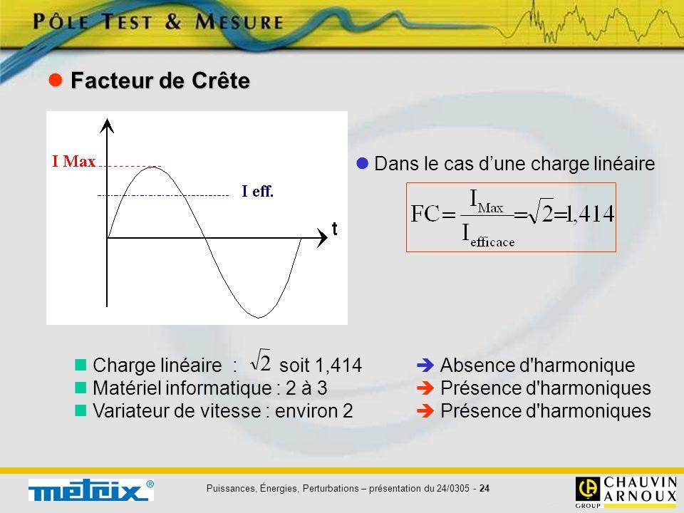 Puissances, Énergies, Perturbations – présentation du 24/0305 - 24 Facteur de Crête Facteur de Crête Charge linéaire : soit 1,414 Absence d'harmonique