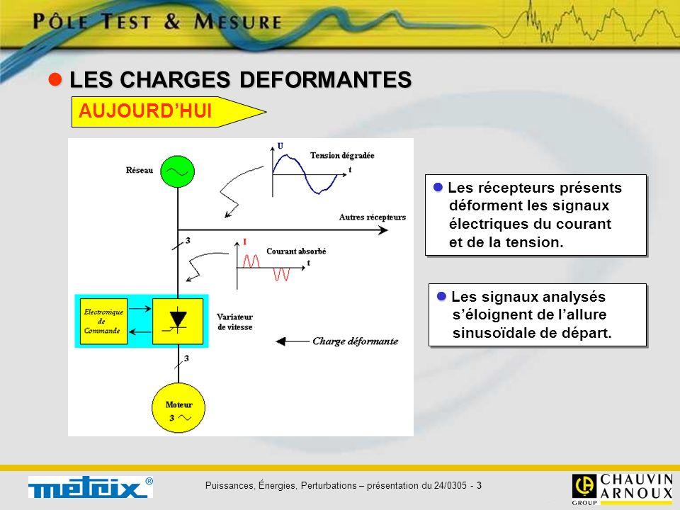 Puissances, Énergies, Perturbations – présentation du 24/0305 - 3 LES CHARGES DEFORMANTES LES CHARGES DEFORMANTES Les récepteurs présents déforment le