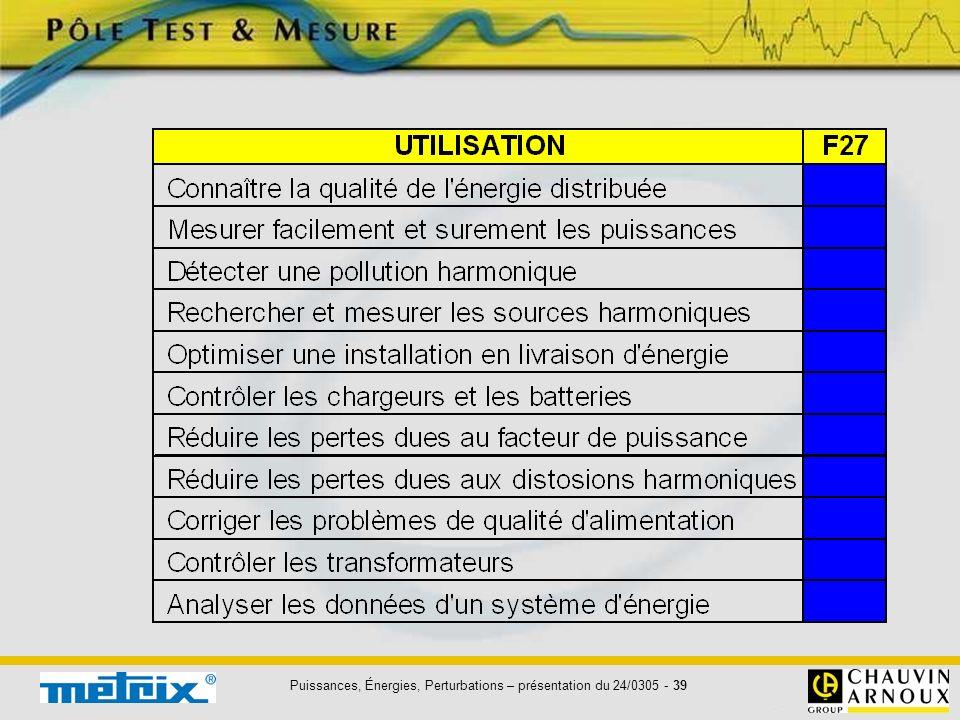 Puissances, Énergies, Perturbations – présentation du 24/0305 - 40 LANALYSEUR DE PUISSANCES & D HARMONIQUES QUALISTAR C.A 8334
