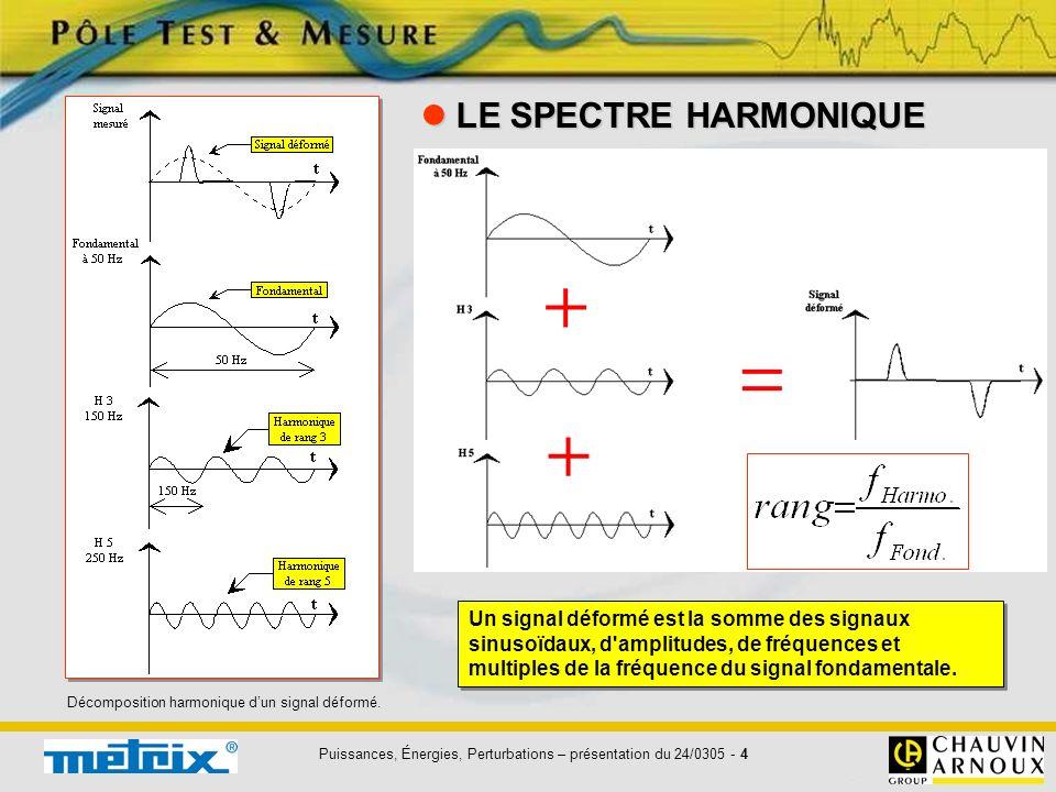 Puissances, Énergies, Perturbations – présentation du 24/0305 - 4 LE SPECTRE HARMONIQUE LE SPECTRE HARMONIQUE Un signal déformé est la somme des signa