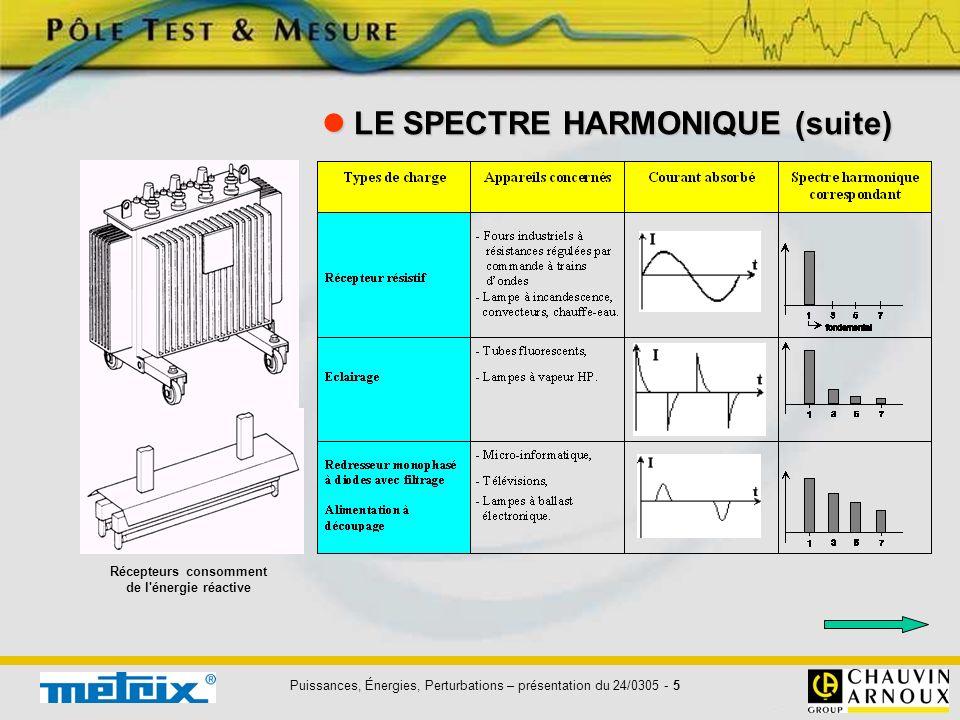 Puissances, Énergies, Perturbations – présentation du 24/0305 - 5 LE SPECTRE HARMONIQUE (suite) LE SPECTRE HARMONIQUE (suite) Récepteurs consomment de