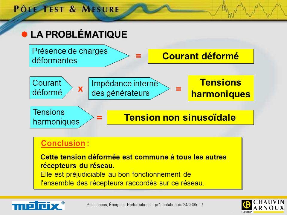 Puissances, Énergies, Perturbations – présentation du 24/0305 - 7 LA PROBLÉMATIQUE LA PROBLÉMATIQUE Conclusion : Cette tension déformée est commune à
