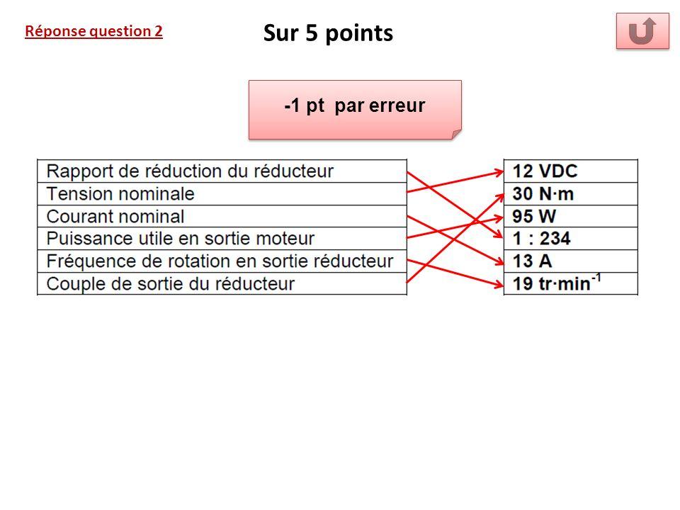 Réponse question 2 Sur 5 points -1 pt par erreur