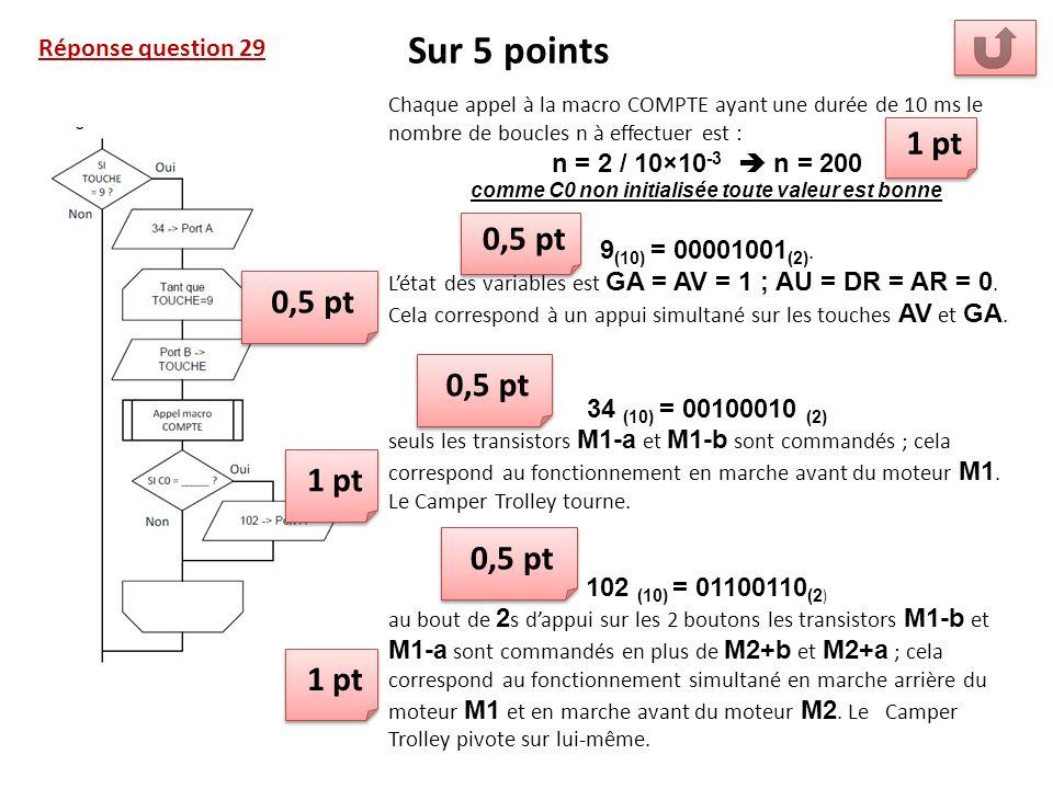 Réponse question 29 Sur 5 points Chaque appel à la macro COMPTE ayant une durée de 10 ms le nombre de boucles n à effectuer est : n = 2 / 10×10 -3 n = 200 comme C0 non initialisée toute valeur est bonne 9 (10) = 00001001 (2).