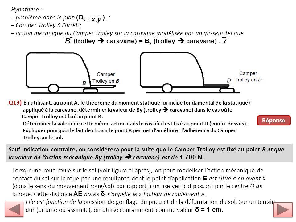 Hypothèse : – problème dans le plan (O 0, ) ; – Camper Trolley à larrêt ; – action mécanique du Camper Trolley sur la caravane modélisée par un glisseur tel que (trolley caravane) = B y (trolley caravane).