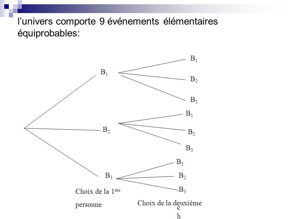 lunivers comporte 9 événements élémentaires équiprobables: B1B1 B2B2 B3B3 B2B2 B2B2 B2B2 B1B1 B1B1 B3B3 B3B3 B3B3 B1B1 Choix de la 1 ère personne chcc