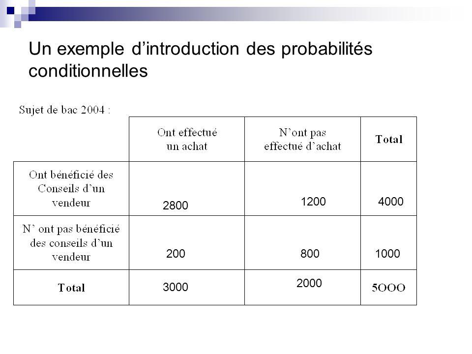 Un exemple dintroduction des probabilités conditionnelles 4000 1000 2800 1200 800200 3000 2000