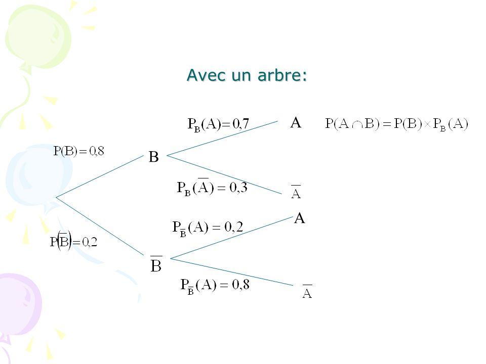 Avec un arbre: B A A