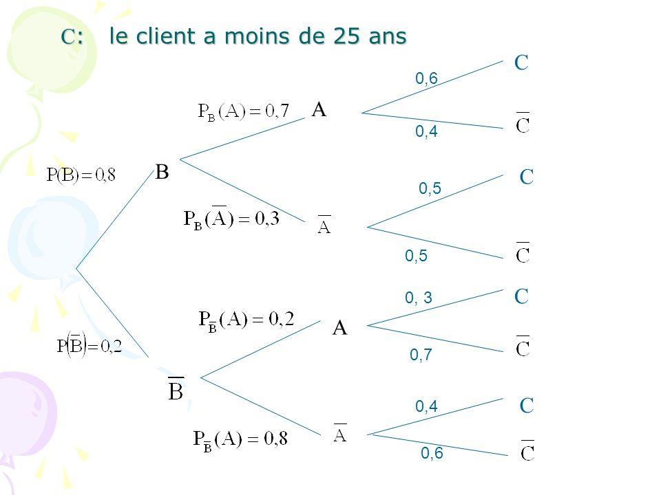 C : le client a moins de 25 ans C : le client a moins de 25 ans B A A 0,6 C C C C 0,4 0,5 0, 3 0,7 0,4 0,6