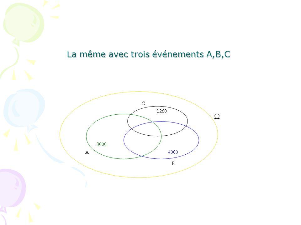 La même avec trois événements A,B,C
