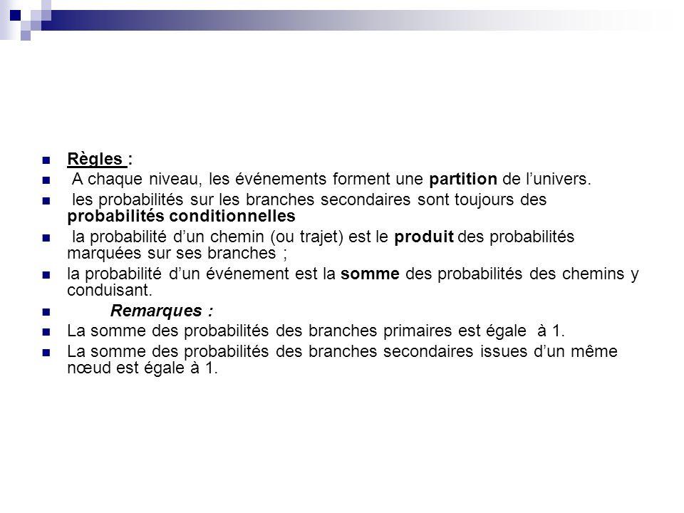 Règles : A chaque niveau, les événements forment une partition de lunivers. les probabilités sur les branches secondaires sont toujours des probabilit