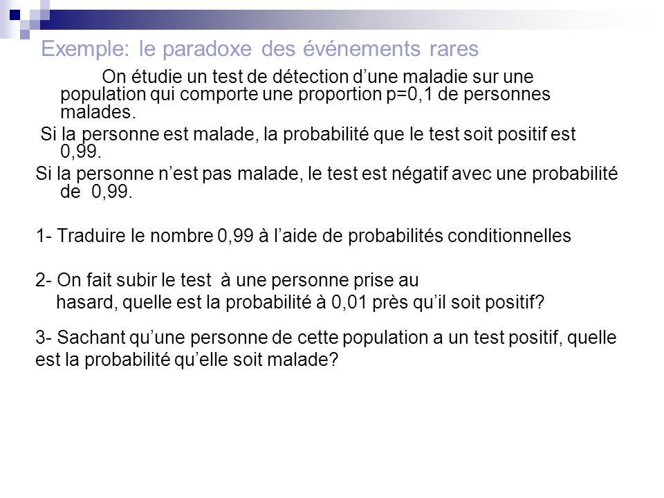 Exemple: le paradoxe des événements rares On étudie un test de détection dune maladie sur une population qui comporte une proportion p=0,1 de personne
