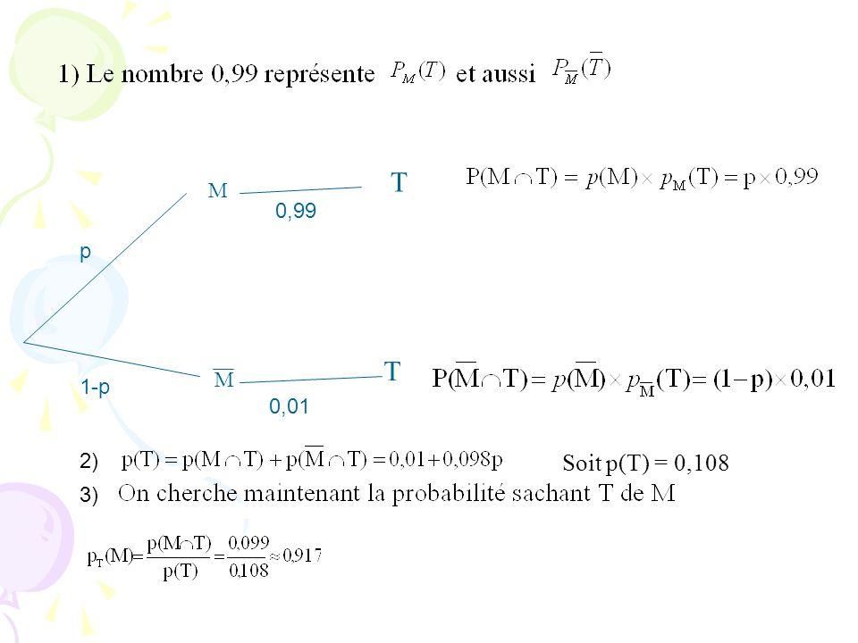 T M M T p 1-p 0,99 0,01 2) 3) Soit p(T) = 0,108
