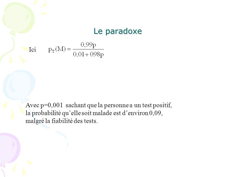 Le paradoxe Ici Avec p=0,001 sachant que la personne a un test positif, la probabilité quelle soit malade est denviron 0,09, malgré la fiabilité des t