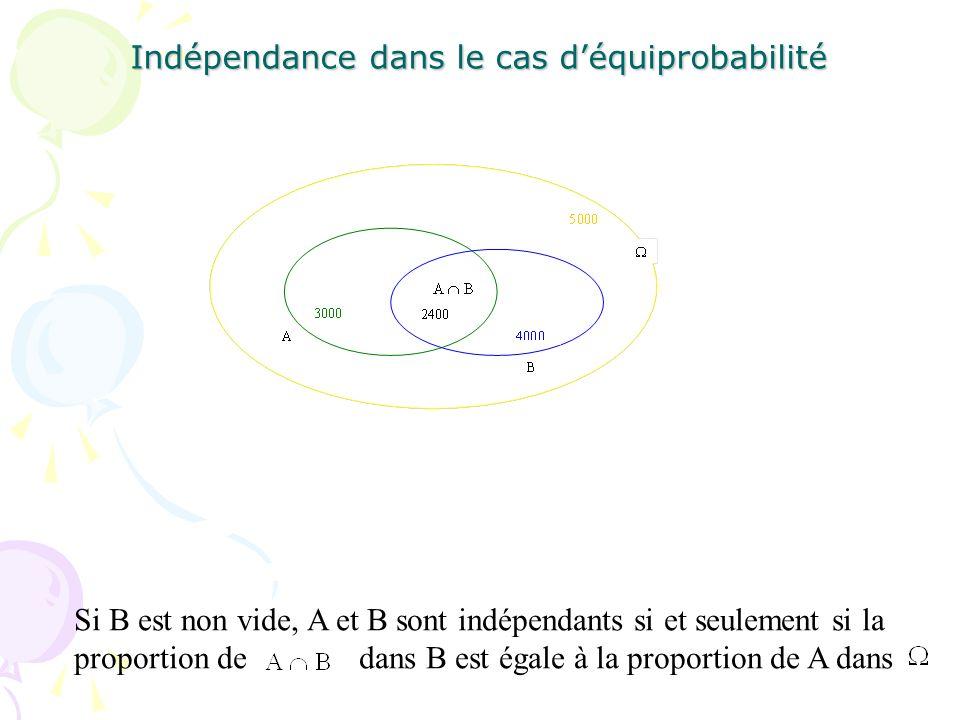 Indépendance dans le cas déquiprobabilité Si B est non vide, A et B sont indépendants si et seulement si la proportion de dans B est égale à la propor