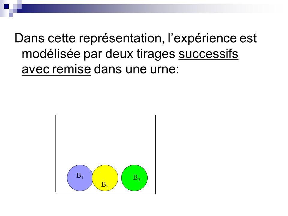 Dans cette représentation, lexpérience est modélisée par deux tirages successifs avec remise dans une urne: B2B2 B3B3 B1B1